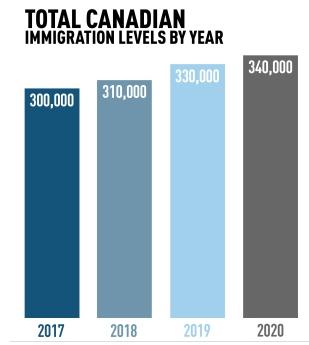 Фото В течение следующих трех лет Канада примет около 1 миллиона иммигрантов